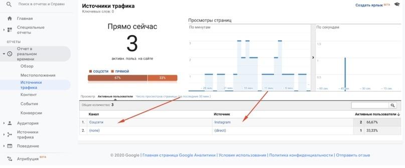 Как и каким образом Google Analytics разбивает трафик из Instagram, изображение №8