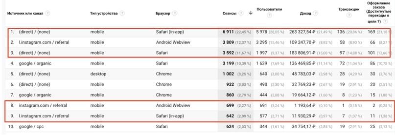 Как и каким образом Google Analytics разбивает трафик из Instagram, изображение №4