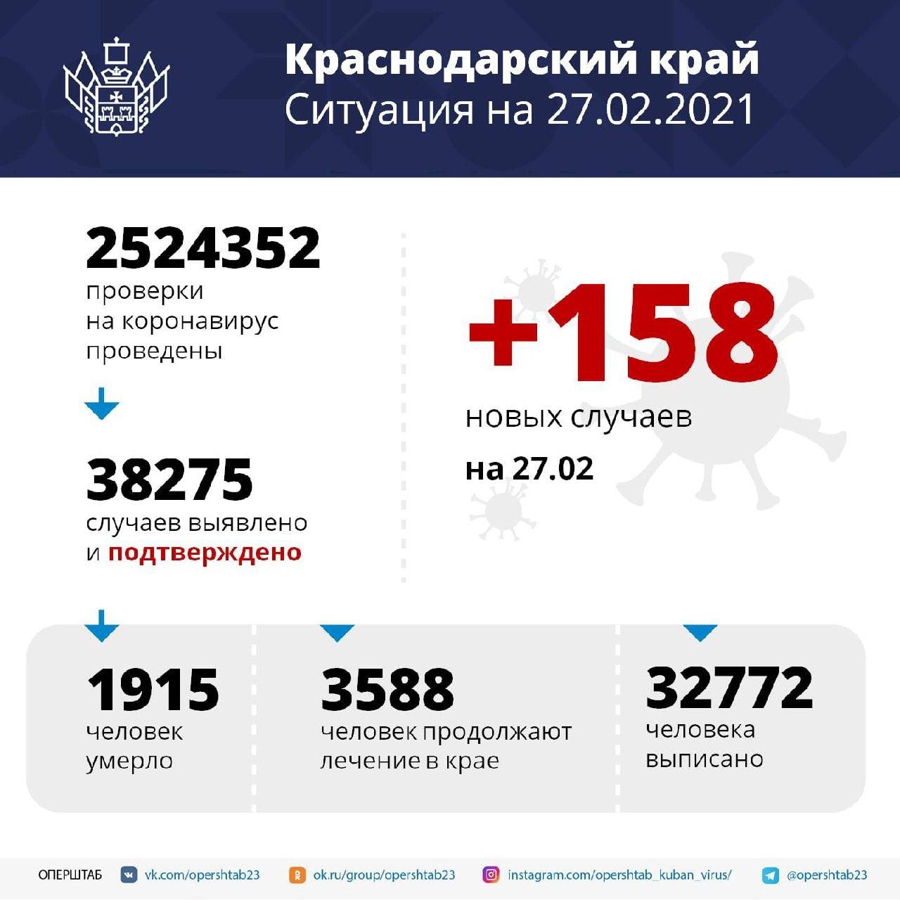 В регионе за сутки выявили 158 случаев коронавируса⠀Среди...